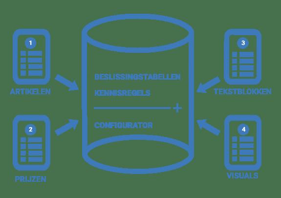 product configurator maken